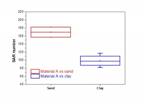 b2ap3_thumbnail_SAR_clay-vs-sand Applications